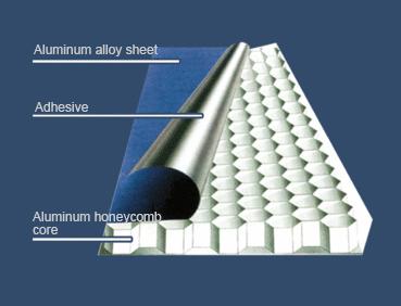 Aluminum Honeycomb Panel Sandwich Panel Aluwell